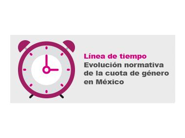 Logo: Línea de tiempo: Evolución normativa de la cuota de género de México