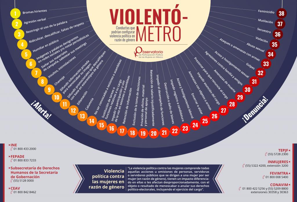 Infografía: Violentómetro