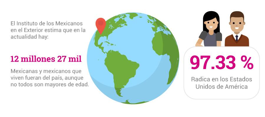 Infografía: número de mexicanos en el extranjero