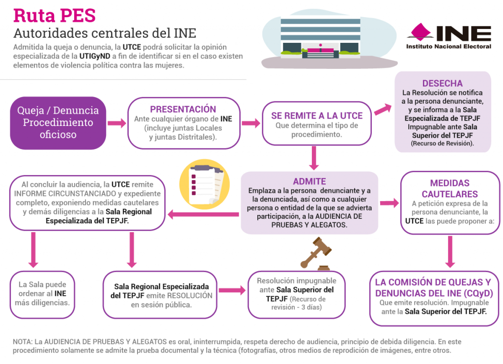 Ruta PES, Autoridades centrales del INE