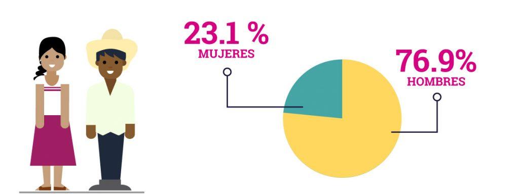 Gráfica de candidaturas indígenas: 23.1% mujeres, 76.9% hombres