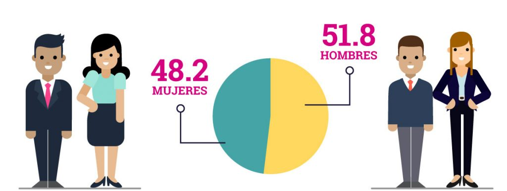 Conformación de la cámara de diputados y diputadas: 48.2% mujeres y 51.8% hombres