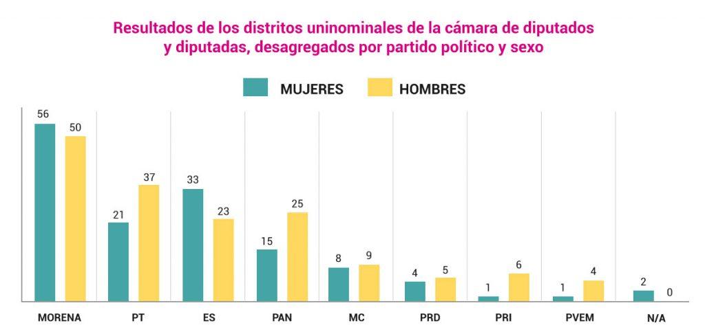 Resultados de los distritos uninominales de la cámara de diputados y diputadas