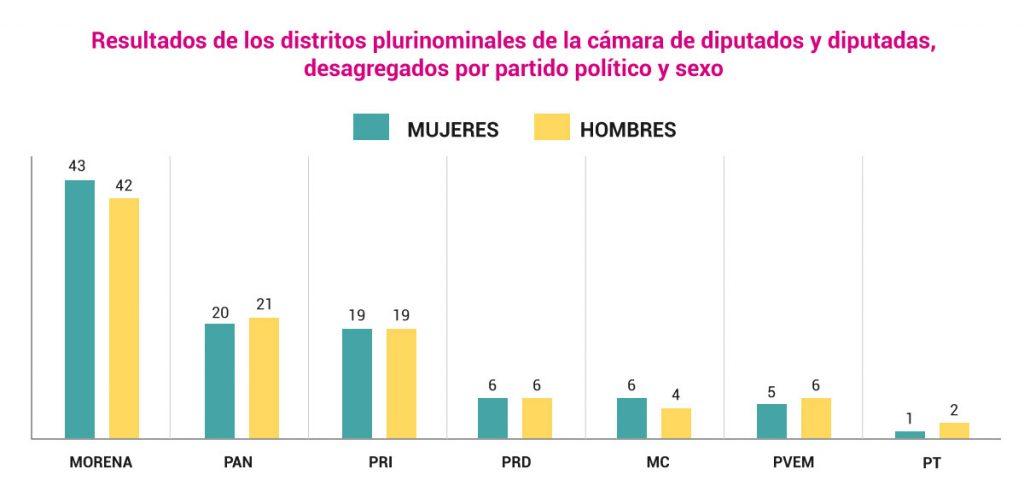 Resultados de los distritos plurinominales de la cámara de diputados y diputadas