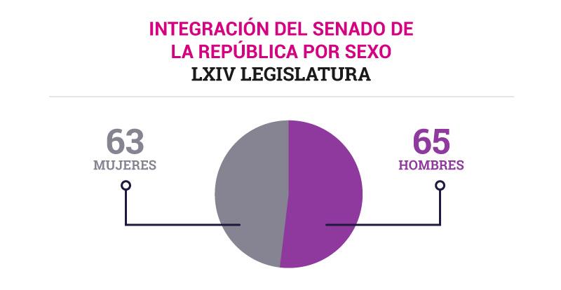 Integración del senado de la república por sexo: 63% mujeres, 65% hombres